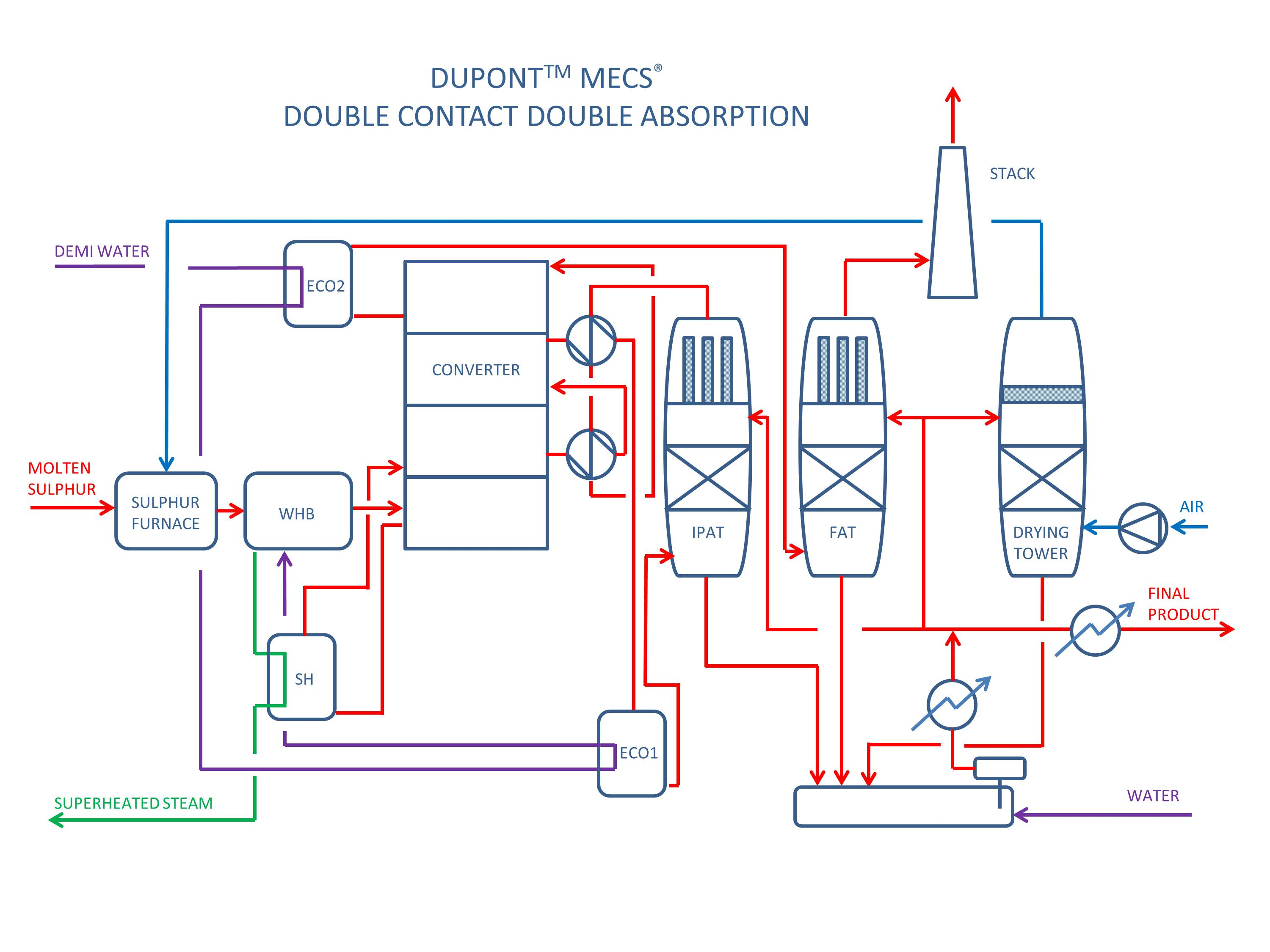 Desmet Ballestra Sulphuric Acid Production Plants Process Flow Diagram Oil And Gas Higher Conversion Factor Typically 998 Thus Granting So2 Emissions At Stack Within The Limit Of 280 Ppmv Without Need For A Tail Scrubber