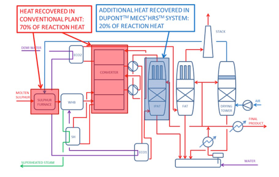 sulphuric acid production by dcda process Environmental impact assessment (eia) - miga (ka) sulfuric acid production (dcda process) (kha) sulfuric acid  process flow diagram and schematic diagrams of waste treatment facilities along with their.