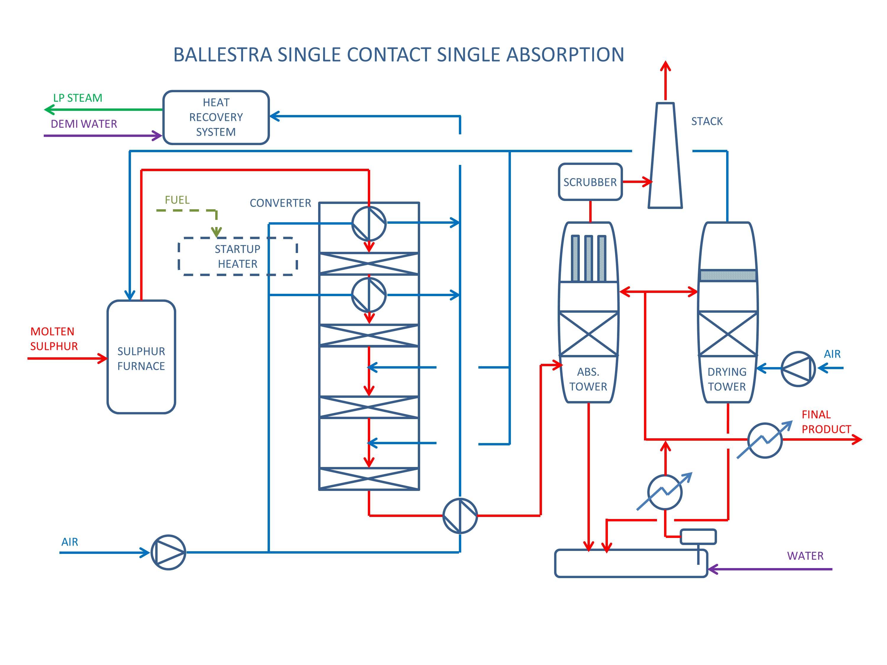 Desmet Ballestra Sulphuric Acid Production Plants Power Plant Diagrams Process The Conversion Factor For A Scsa Is 985 Typically Requiring Tail Gas Scrubber To Control So2 Stack Emissions