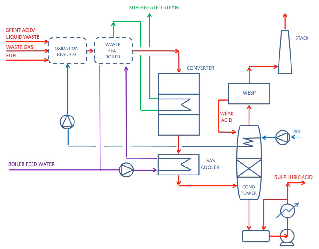 Desmet Ballestra Sulphuric Acid Production Plants Process Flow Diagram Reactor The Sulfox Technology Can Effectively Wet Gas Without Drying Upstream Of Reaction Section